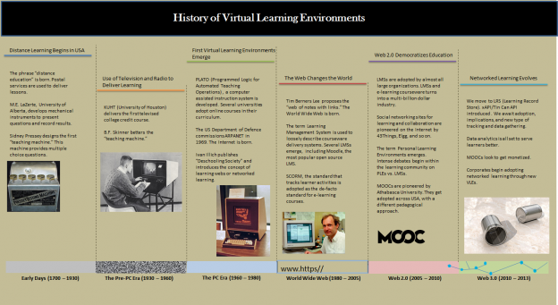 Timeline of MOOCs